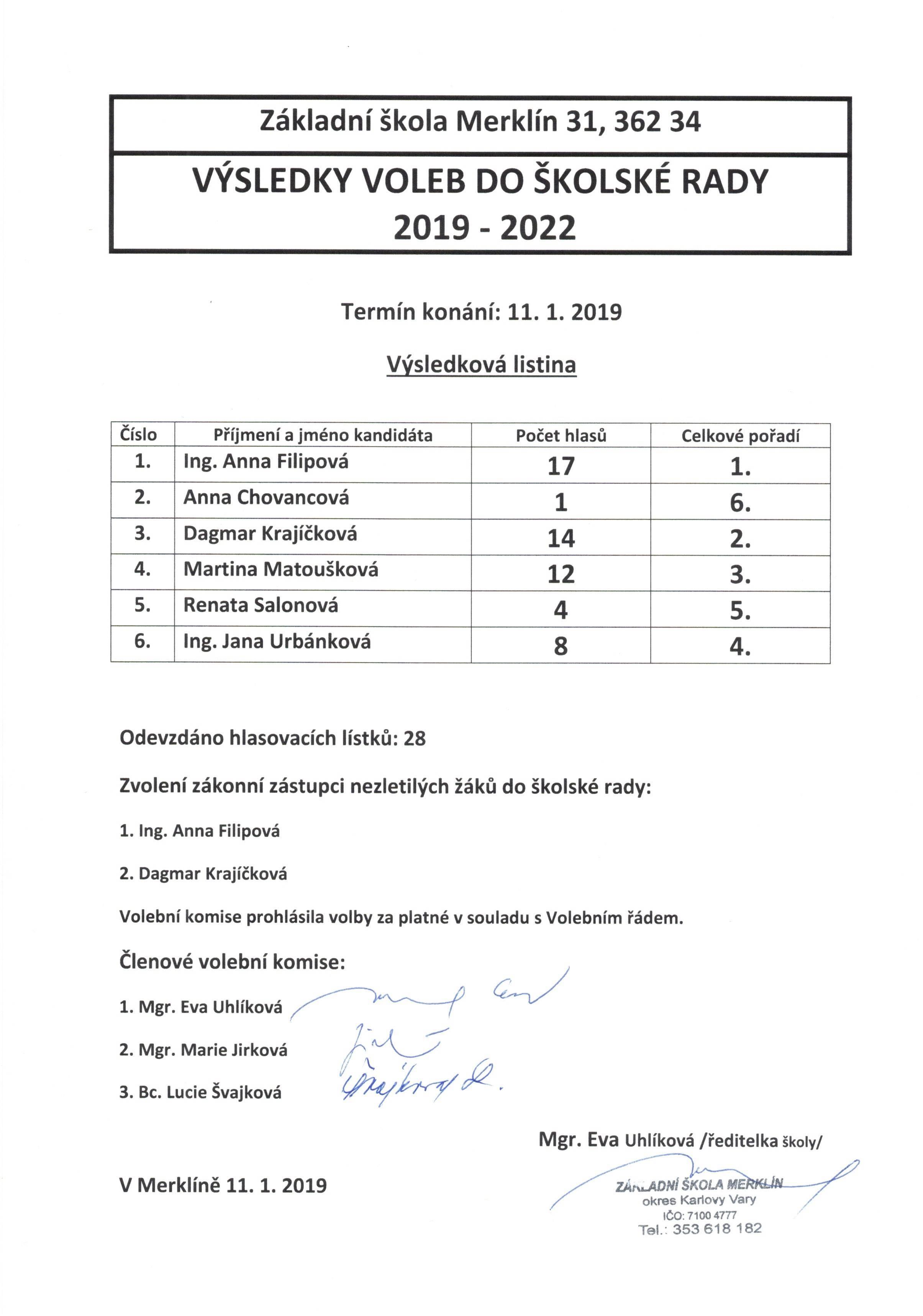 Výsledky voleb do školské rady