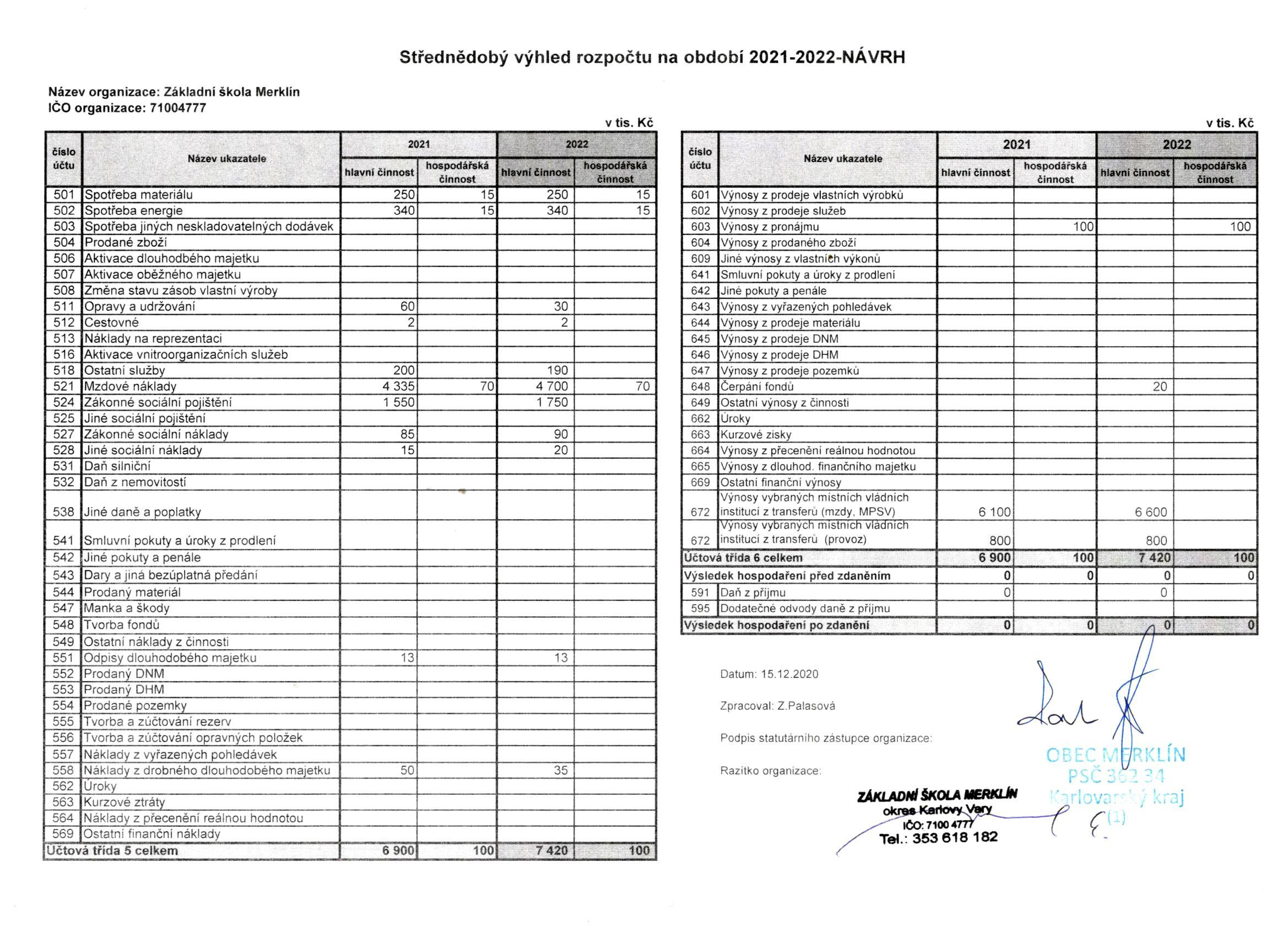 Rozpočet 2021